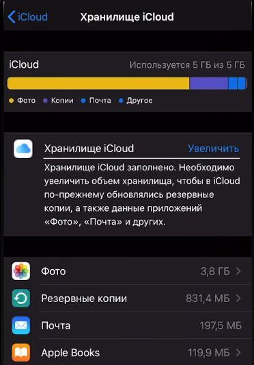 Диаграмма-хранилища-iCloud